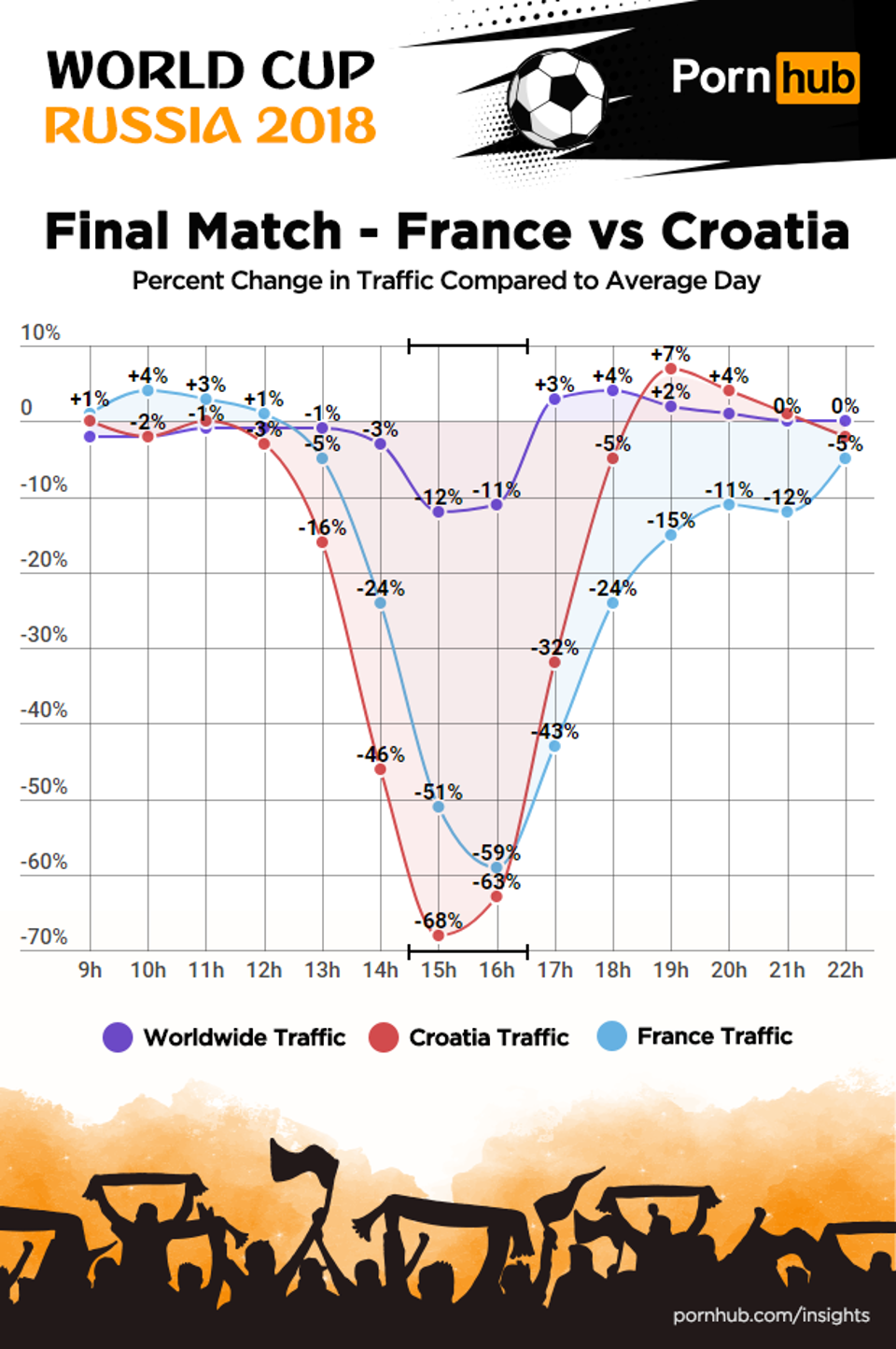 Pornhub World Cup Insights, France versus Croatia