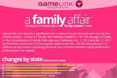 GameLink Study Says Holidays Create Rise in Sales of Incest-Themed Porn
