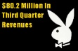 Playboy Announces Third-Quarter Turnaround, $80.2 Million in Revenue
